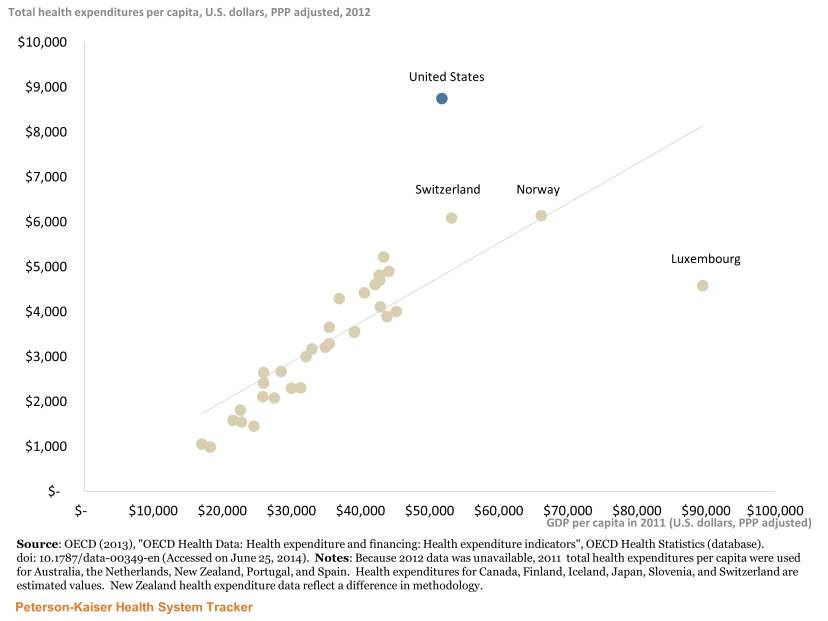http://Relative%20to%20its%20wealth,%20the%20U.S.%20spends%20a%20disproportionate%20amount%20on%20health