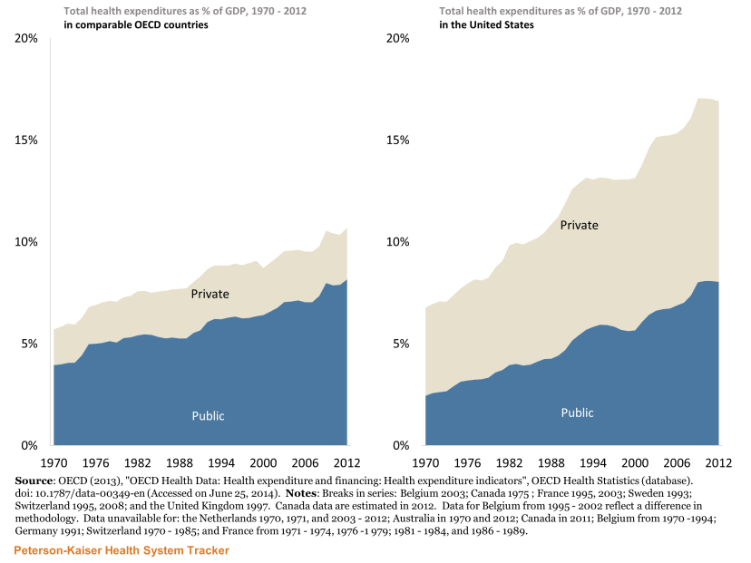 http://The%20U.S.%20has%20increased%20both%20public%20and%20private%20sector%20spending%20at%20a%20faster%20rate%20than%20similar%20countries