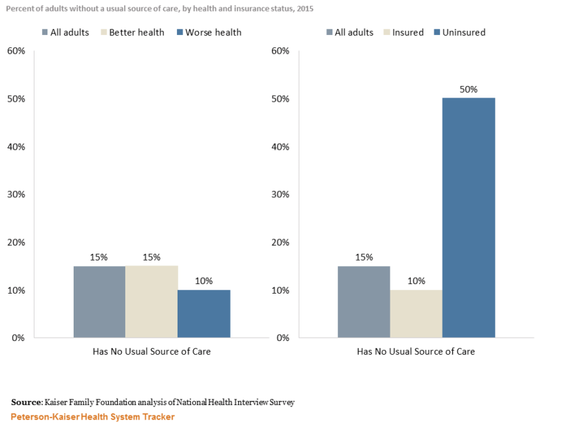 http://Uninsured%20adults%20are%20less%20likely%20to%20have%20a%20usual%20source%20of%20healthcare