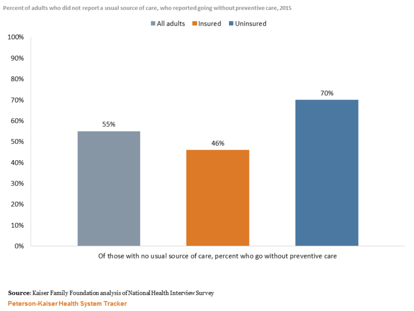 http://Uninsured%20adults%20who%20lack%20a%20usual%20source%20of%20care%20are%20also%20more%20likely%20to%20forgo%20preventive%20care