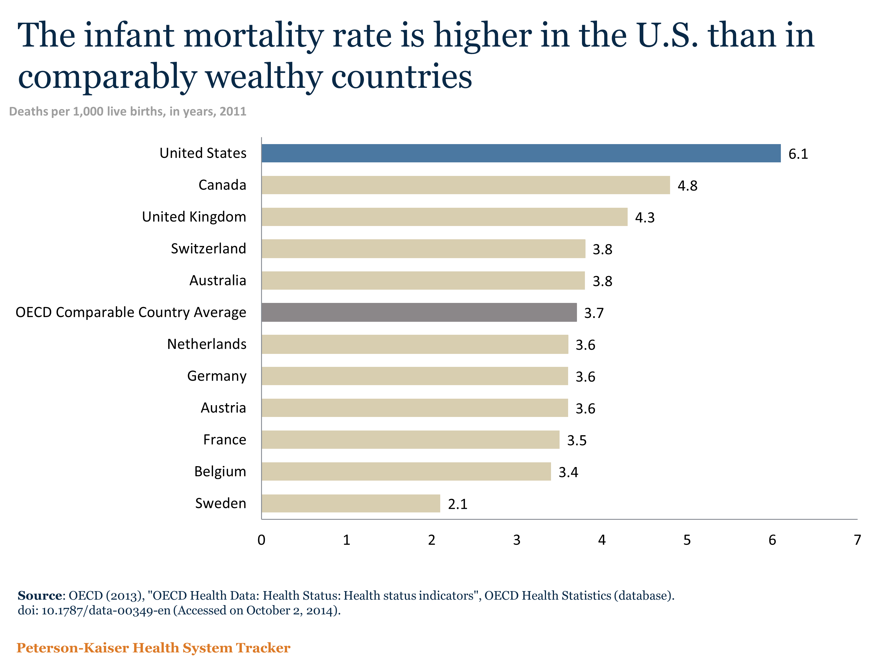 mortality rate essay • the age-adjusted death rate, which accounts for the aging of the population, was 7319 deaths per 100,000 us standard population • life expectancy at birth was 788 years.