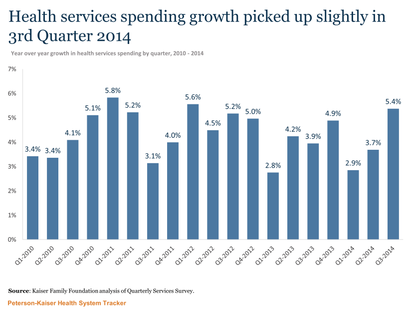 Quarterly Services Survey Blog Chart