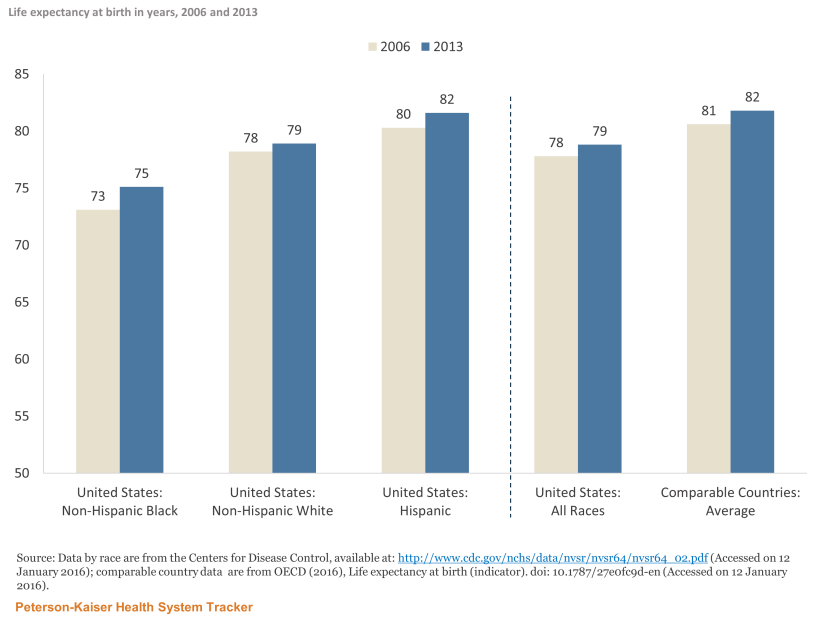 http://In%20the%20U.S.,%20both%20blacks%20and%20whites%20have%20shorter%20average%20life%20expectancies%20than%20the%20average%20of%20comparable%20countries