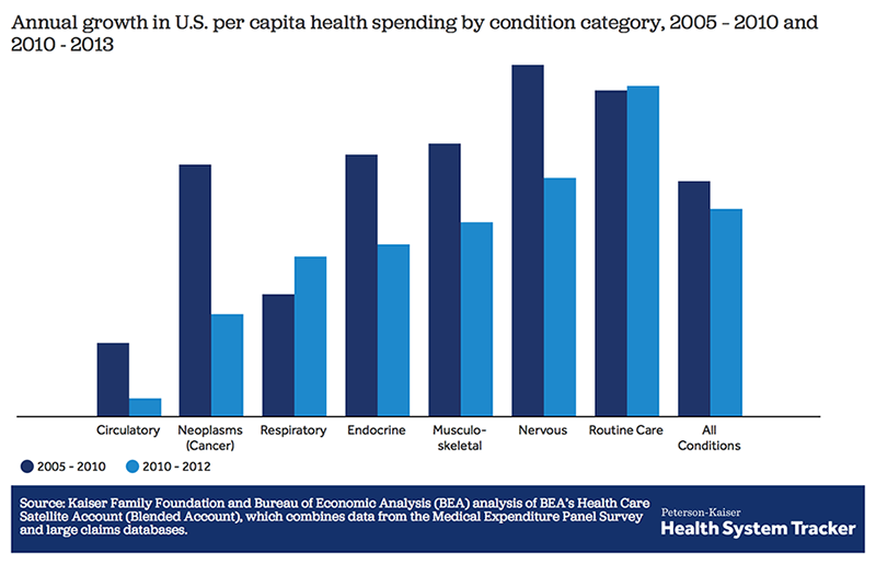 A new way of measuring health costs sheds light on recent health spending trends