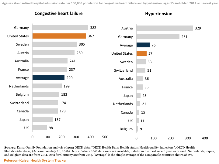 http://Hospital%20admissions%20for%20congestive%20heart%20failure%20are%20more%20frequent%20in%20the%20U.S.%20than%20in%20most%20comparable%20countries