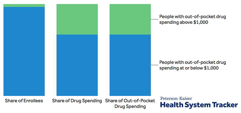 Examining high prescription drug spending for people with employer sponsored health insurance