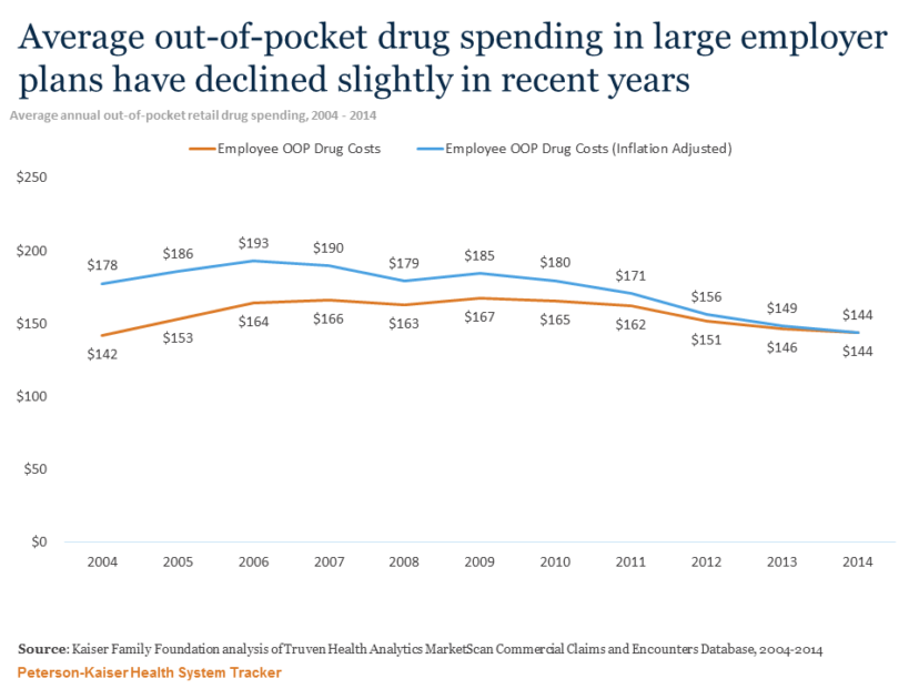 http://Average%20out-of-pocket%20drug%20spending%20in%20large%20employer%20plans%20have%20declined%20slightly%20in%20recent%20years