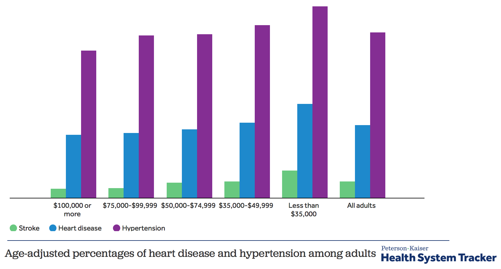 the history and progression of cardiovascular diseases in the united states Heart disease in the united states after 1900 the american heart association (aha) recently forecast that costs of treating heart disease would triple in the next.
