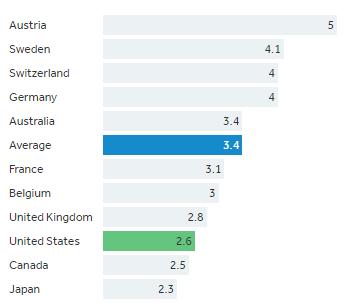 Physicians per capita