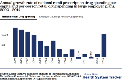 What are recent trends and characteristics of workers with high drug spending?