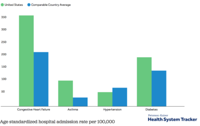 How does the quality of the U.S. healthcare system compare to other countries?
