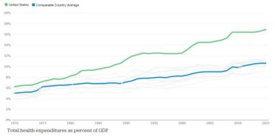 How does health spending in the U.S. compare to other countries?