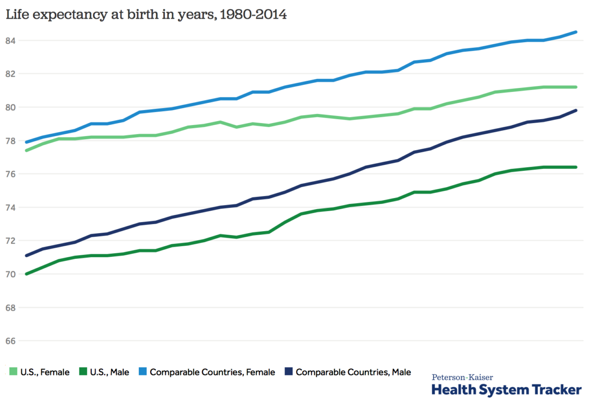 us life expectancy compared to other