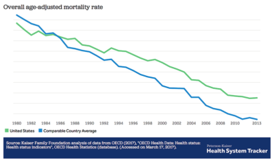 How do mortality rates in the U.S. compare to other countries?