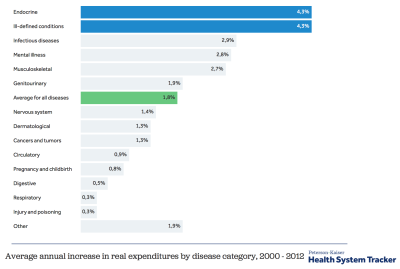 How much does the U.S. spend to treat different diseases?