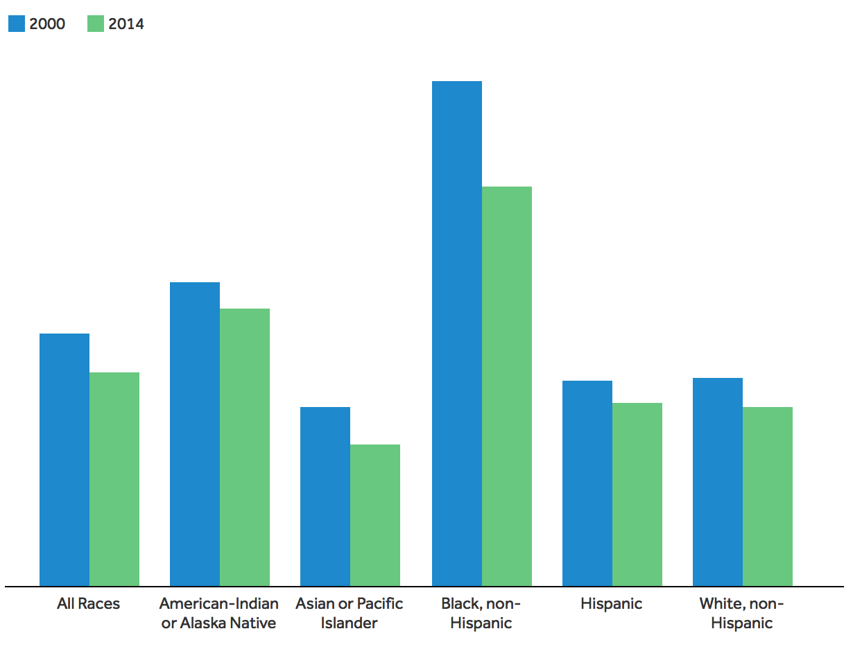How Does Infant Mortality In The Us Compare To Other Countries
