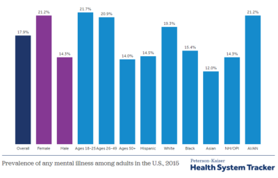 What are the current costs and outcomes related to mental health and substance abuse disorders?