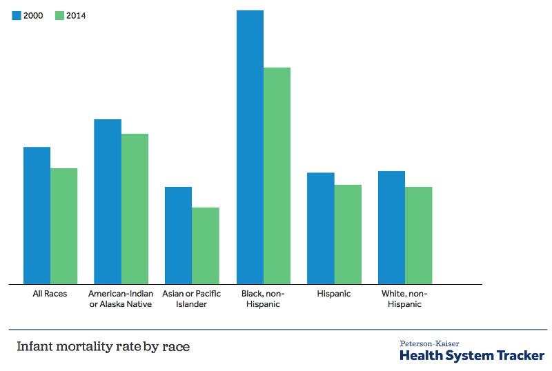 How does infant mortality in the U.S. compare to other countries?