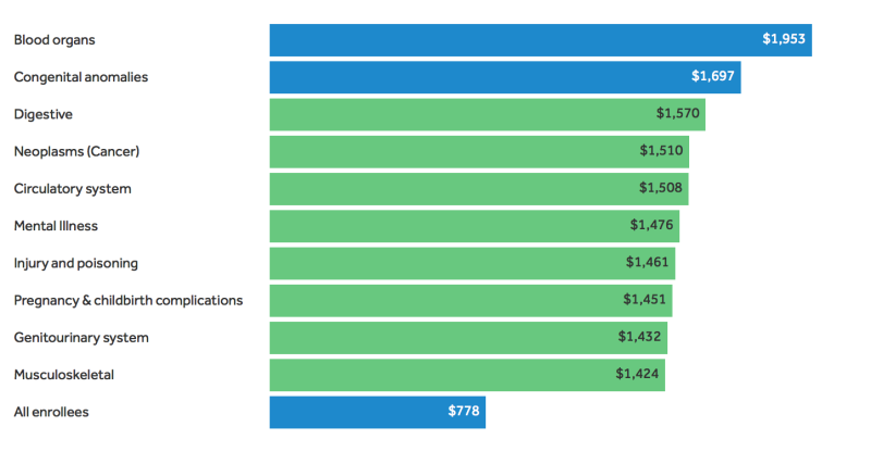 An analysis of who is most at risk for high out-of-pocket health spending