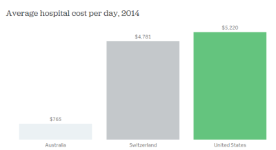 How do healthcare prices and use in the U.S. compare to other countries?