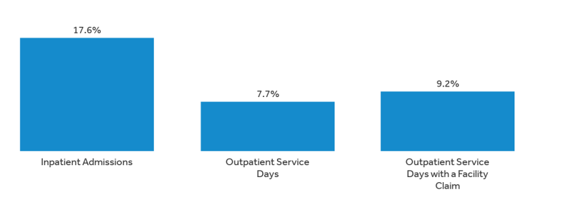 An analysis of out-of-network claims in large employer health plans