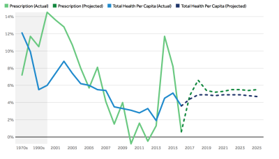 What are the recent and forecasted trends in prescription drug spending?