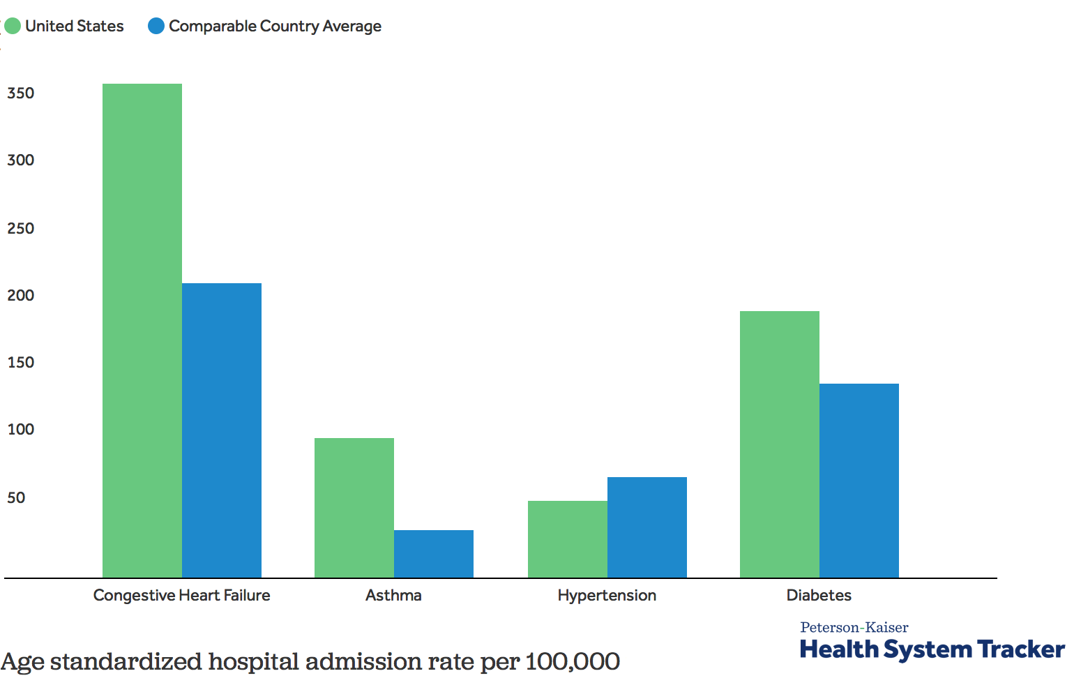 How does the quality of the U.S. healthcare system compare to other countries? - Peterson-Kaiser Health System Tracker