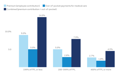 How affordability of health care varies by income among people with employer coverage