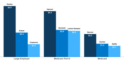 How Does Prescription Drug Spending and Use Compare Across Large Employer Plans, Medicare Part D, and Medicaid?