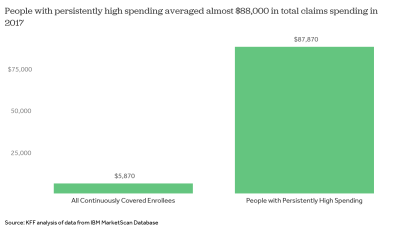 A look at people who have persistently high spending on health care