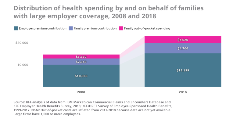 Tracking the rise in premium contributions and cost-sharing for families with large employer coverage
