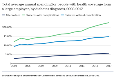 How have diabetes costs and outcomes changed over time in the U.S.?