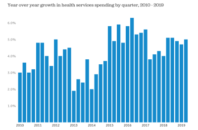 How has U.S. spending on healthcare changed over time?