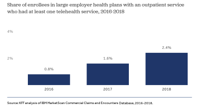 Coverage and utilization of telemedicine services by enrollees in large employer plans