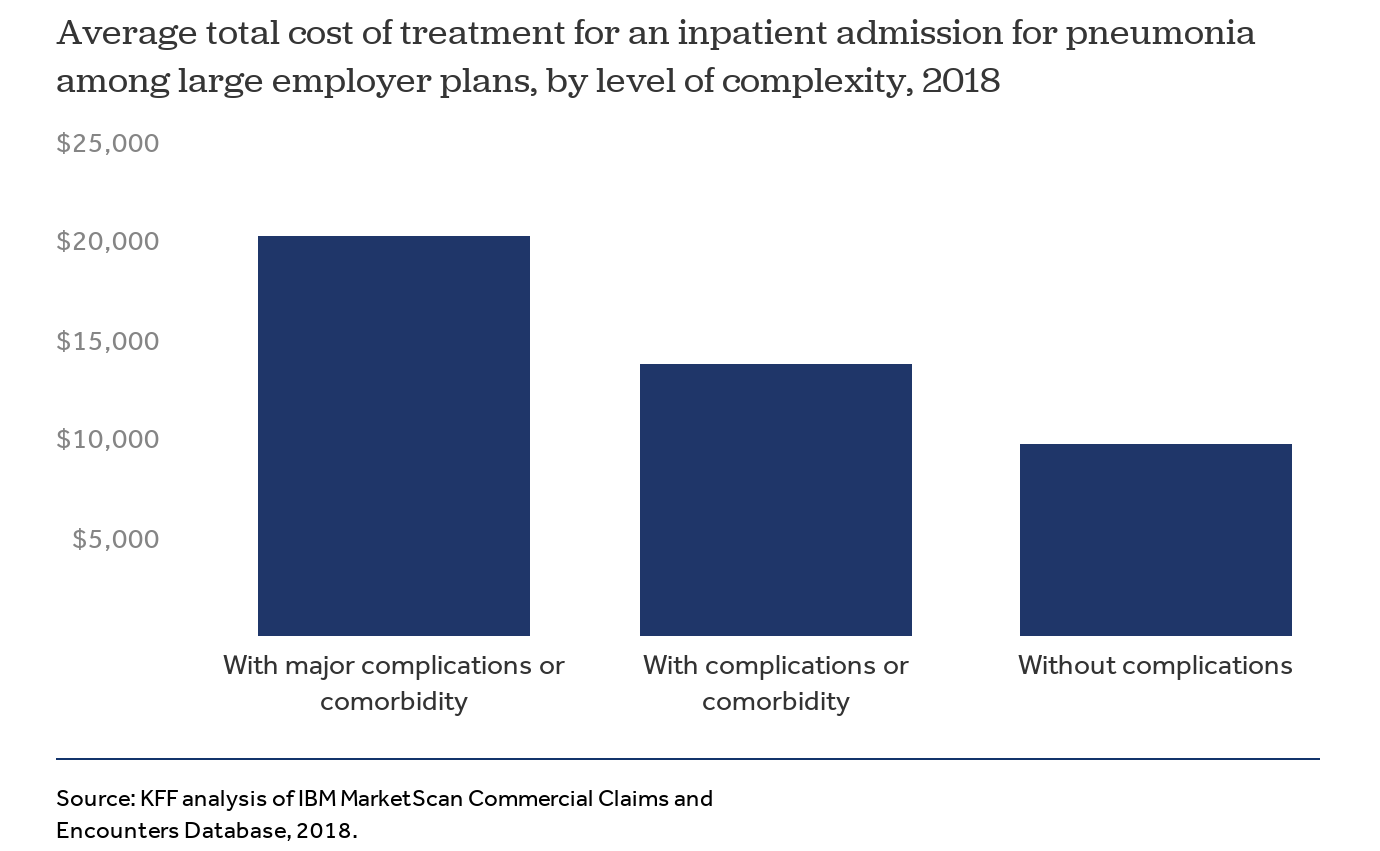 Potential Costs Of Covid 19 Treatment For People With Employer Coverage Peterson Kff Health System Tracker