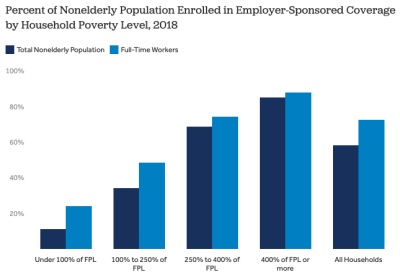 Long-Term Trends in Employer-Based Coverage