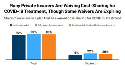 Cost-Sharing Waivers and Premium Relief by Private Plans in Response to COVID-19
