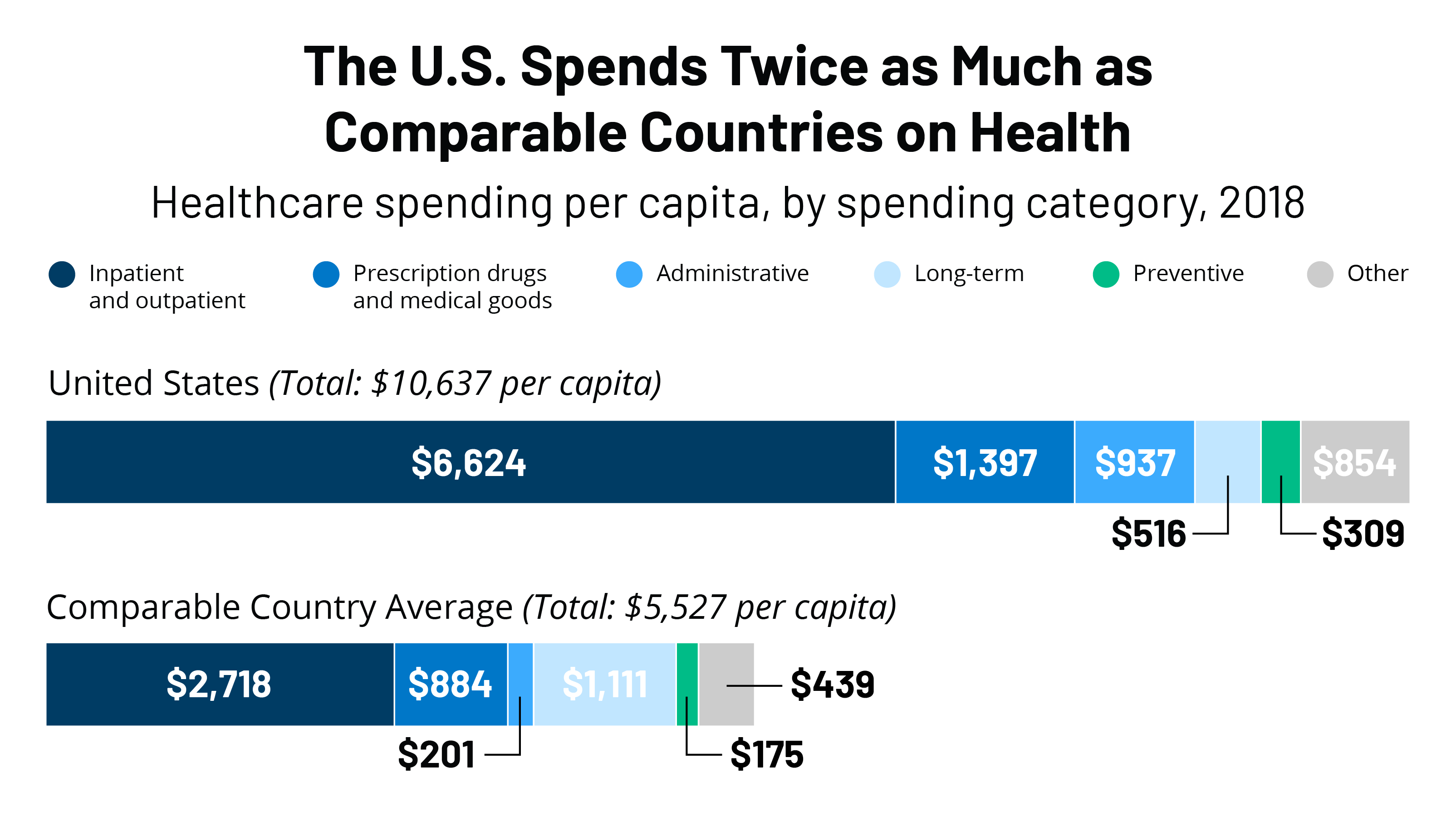 What drives health spending in the U.S. compared to other countries