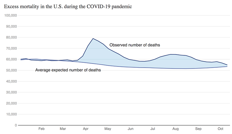 The pandemic's effect on the widening gap in mortality rate between the U.S. and peer countries