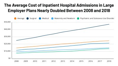 How costly are common health services in the United States?