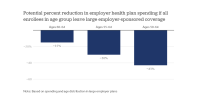 How Lowering the Medicare Eligibility Age Might Affect Employer-Sponsored Insurance Costs