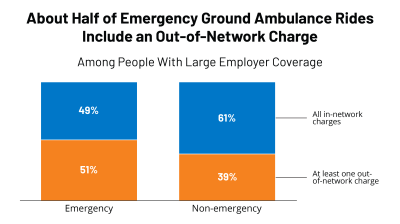 Ground ambulance rides and potential for surprise billing