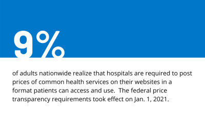 Few adults are aware of hospital price transparency requirements