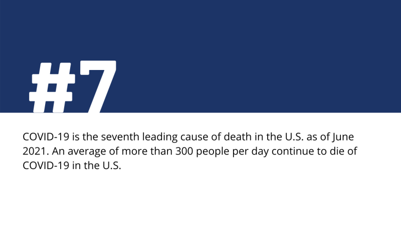 COVID-19 continues to be a leading cause of death in the U.S. in June 2021
