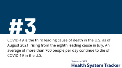 COVID-19 continues to be a leading cause of death in the U.S. in August 2021
