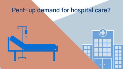 Early 2021 data show no rebound in health care utilization
