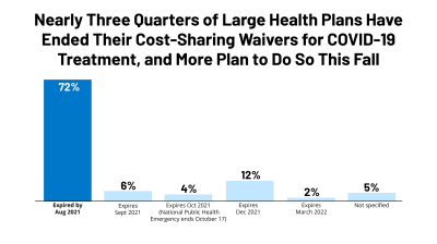 Most private insurers are no longer waiving cost-sharing for COVID-19 treatment