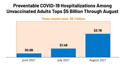 Unvaccinated COVID-19 hospitalizations cost billions of dollars