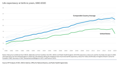 How does U.S. life expectancy compare to other countries?