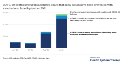 COVID-19 continues to be a leading cause of death in the U.S. in September 2021